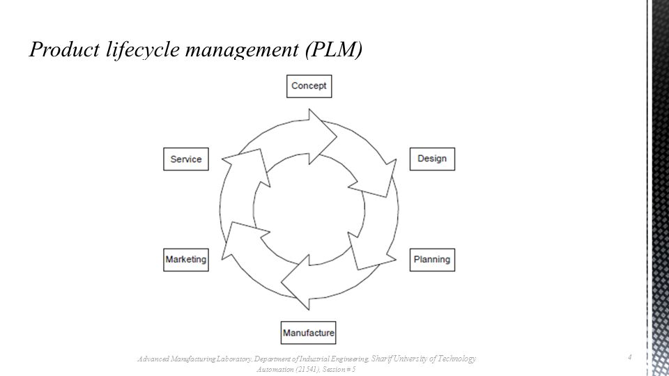 Product lifecycle management (PLM) Advanced Manufacturing Laboratory, Department of Industrial Engineering, Sharif University of Technology Automation (21541), Session # 5 5