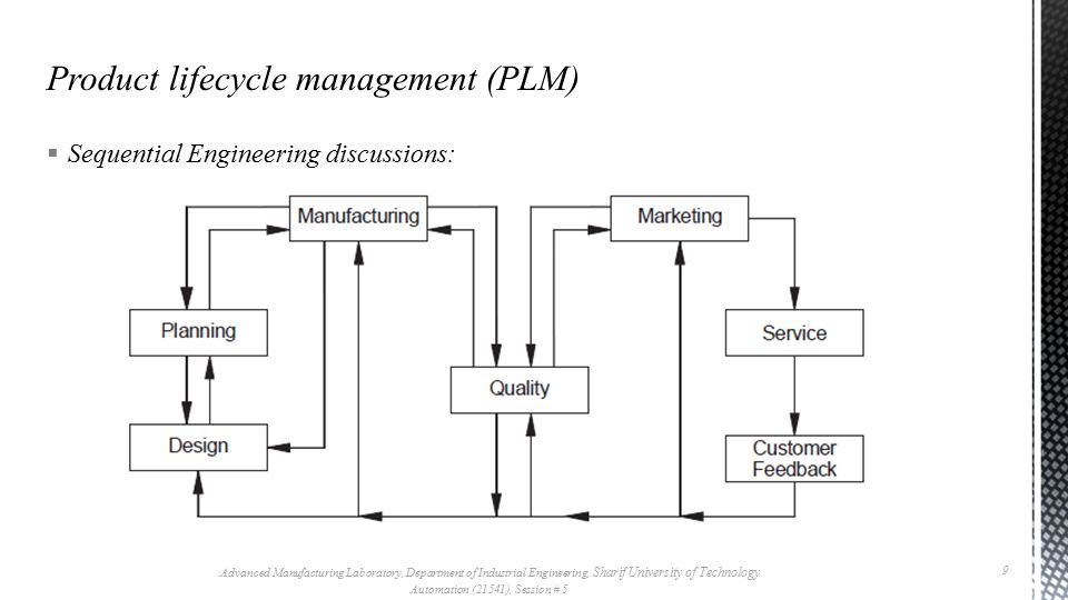  Concurrent Engineering:  Concurrent engineering or Simultaneous Engineering is a methodology of restructuring the product development activity in a manufacturing organization  This is accomplished through using a cross functional team approach and is a technique adopted to improve the efficiency of product design and reduce the product development cycle time.