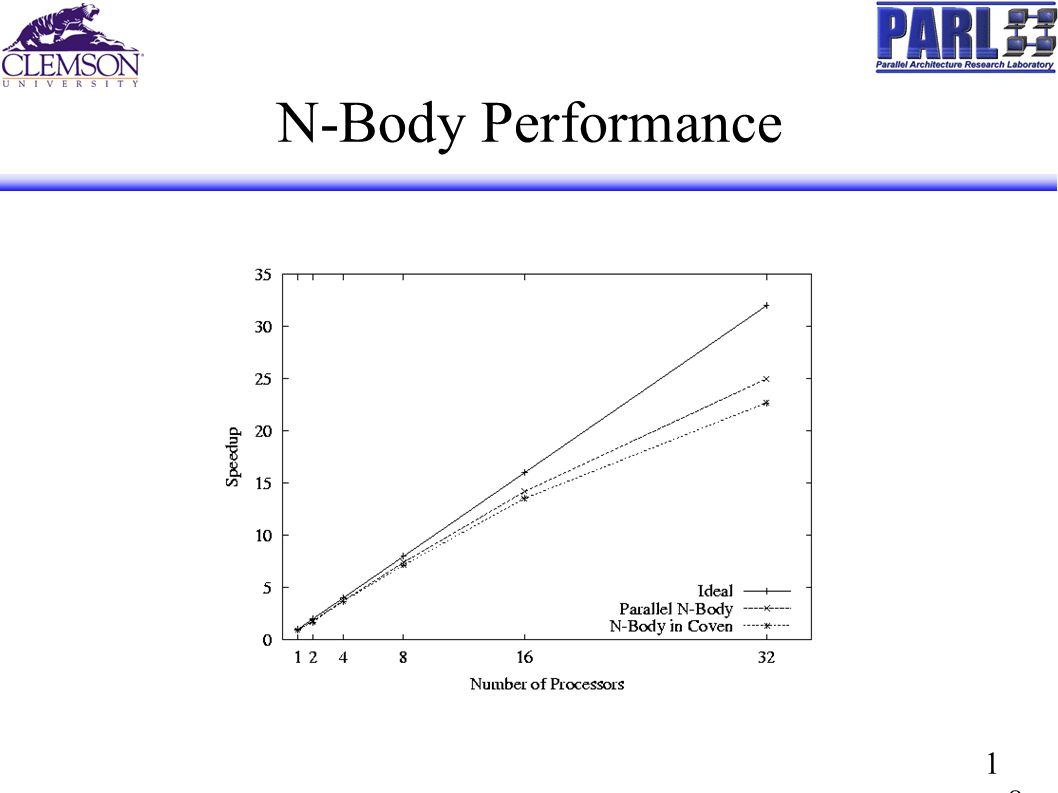 1818 N-Body Performance