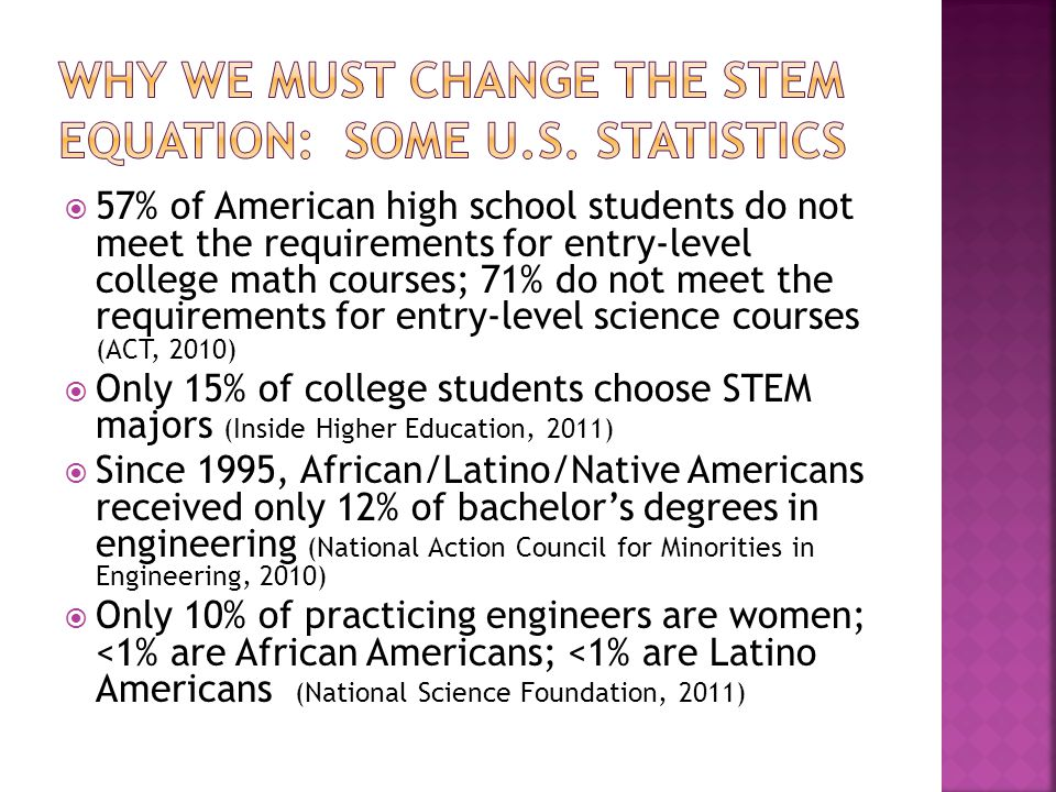  57% of American high school students do not meet the requirements for entry-level college math courses; 71% do not meet the requirements for entry-level science courses (ACT, 2010)  Only 15% of college students choose STEM majors (Inside Higher Education, 2011)  Since 1995, African/Latino/Native Americans received only 12% of bachelor's degrees in engineering (National Action Council for Minorities in Engineering, 2010)  Only 10% of practicing engineers are women; <1% are African Americans; <1% are Latino Americans (National Science Foundation, 2011)