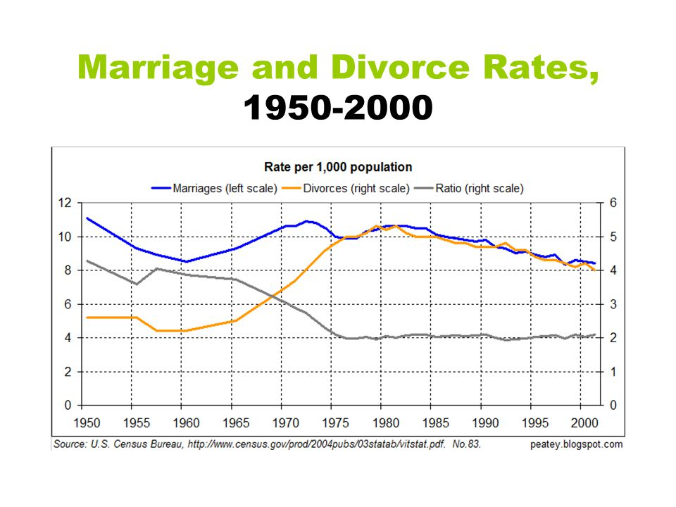 Marriage and Divorce Rates, 1950-2000