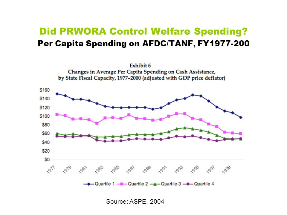 Did PRWORA Control Welfare Spending.