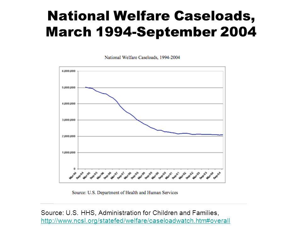 National Welfare Caseloads, March 1994-September 2004 Source: U.S.