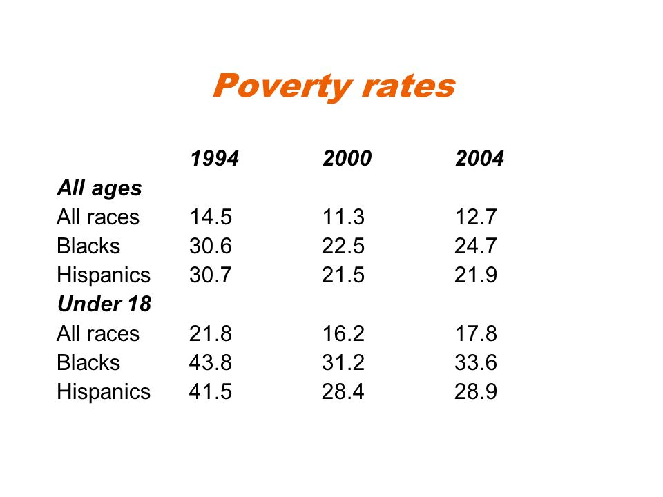 Poverty rates 199420002004 All ages All races14.511.312.7 Blacks30.622.524.7 Hispanics30.721.521.9 Under 18 All races21.816.217.8 Blacks43.831.233.6 Hispanics41.528.428.9