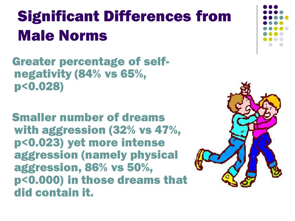 Significant Differences from Male Norms Greater percentage of self- negativity (84% vs 65%, p<0.028) Smaller number of dreams with aggression (32% vs 47%, p<0.023) yet more intense aggression (namely physical aggression, 86% vs 50%, p<0.000) in those dreams that did contain it.