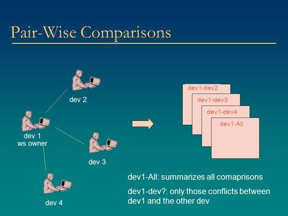 Pair-Wise Comparisons dev 3 dev 1 ws owner dev 2 dev 4 dev1-dev2 dev1-dev3 dev1-dev4 dev1-All dev1-All: summarizes all comaprisons dev1-dev : only those conflicts between dev1 and the other dev
