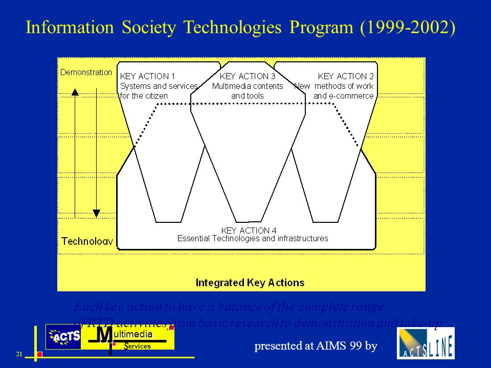 ultimedia ervices SM 21 presented at AIMS 99 by Information Society Technologies Program (1999-2002) Each key action to have a balance of the complete range of RTD activities from basic research to demonstration and take-up