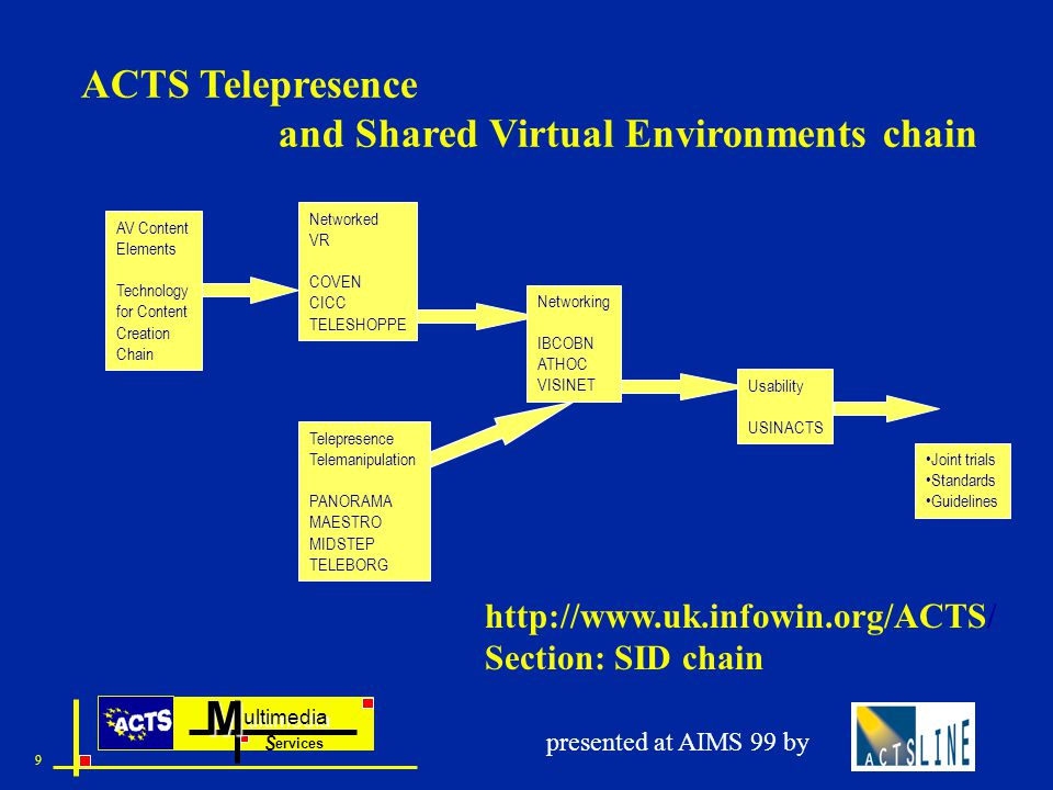 ultimedia ervices SM 9 presented at AIMS 99 by ACTS Telepresence and Shared Virtual Environments chain AV Content Elements Technology for Content Creation Chain Networked VR COVEN CICC TELESHOPPE Telepresence Telemanipulation PANORAMA MAESTRO MIDSTEP TELEBORG Networking IBCOBN ATHOC VISINET Usability USINACTS Joint trials Standards Guidelines http://www.uk.infowin.org/ACTS/ Section: SID chain