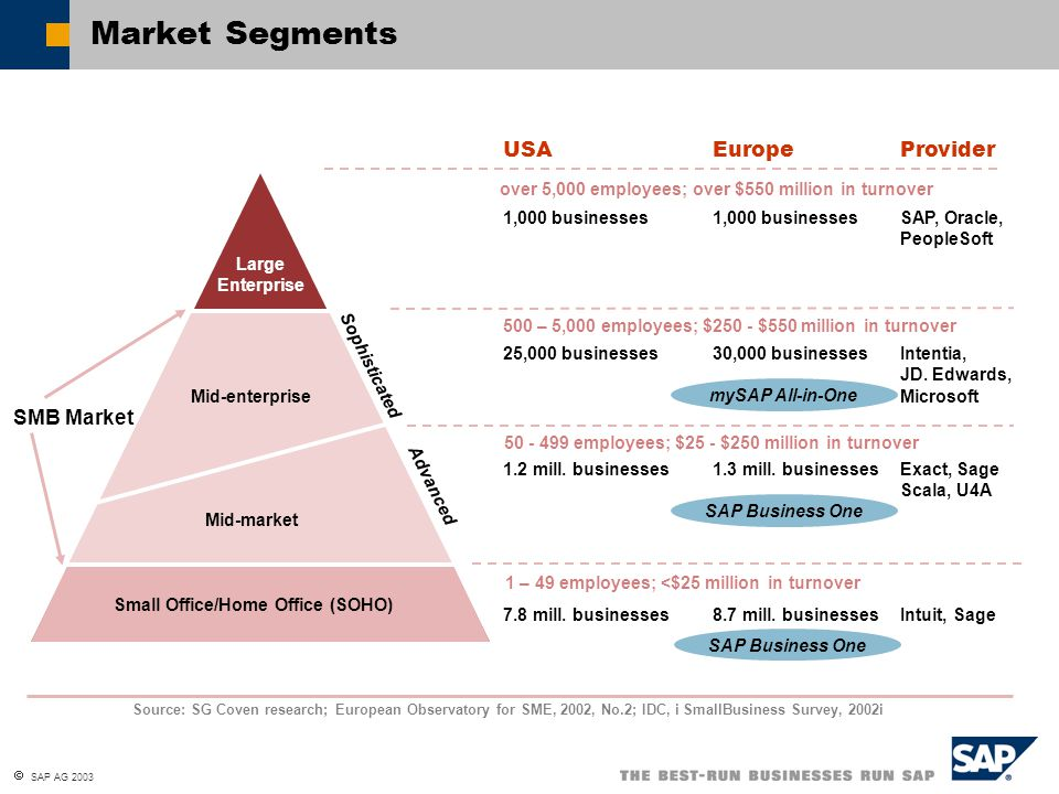  SAP AG 2003 Market Segments Mid-enterprise Mid-market Small Office/Home Office (SOHO) Large Enterprise SMB Market Advanced Sophisticated Source: SG Coven research; European Observatory for SME, 2002, No.2; IDC, i SmallBusiness Survey, 2002i USA Europe Provider 1,000 businesses1,000 businessesSAP, Oracle, PeopleSoft 25,000 businesses30,000 businessesIntentia, JD.