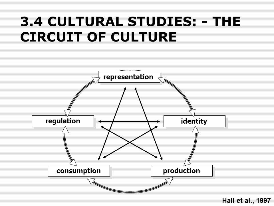 3.4 CULTURAL STUDIES: - THE CIRCUIT OF CULTURE representation identity production regulation consumption Hall et al., 1997