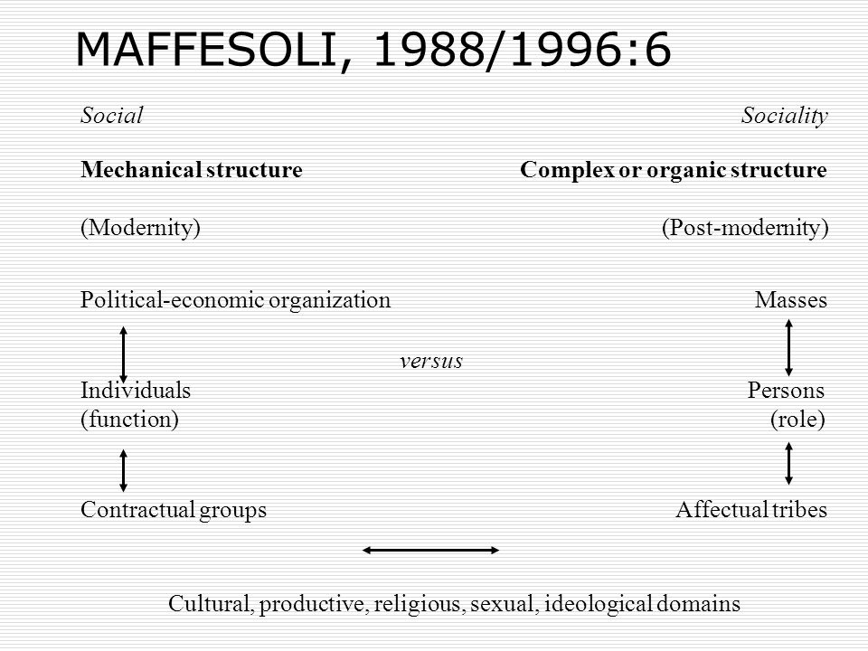 MAFFESOLI, 1988/1996:6 Cultural, productive, religious, sexual, ideological domains (Modernity) Social Mechanical structure Political-economic organization Individuals (function) Contractual groupsAffectual tribes Persons (role) Masses (Post-modernity) Complex or organic structure Sociality versus