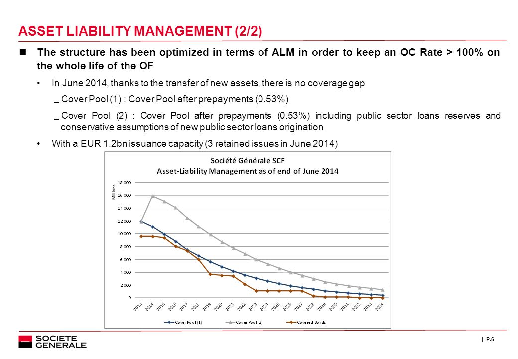 | P.6 ASSET LIABILITY MANAGEMENT (2/2) The structure has been optimized in terms of ALM in order to keep an OC Rate > 100% on the whole life of the OF In June 2014, thanks to the transfer of new assets, there is no coverage gap  Cover Pool (1) : Cover Pool after prepayments (0.53%)  Cover Pool (2) : Cover Pool after prepayments (0.53%) including public sector loans reserves and conservative assumptions of new public sector loans origination With a EUR 1.2bn issuance capacity (3 retained issues in June 2014)