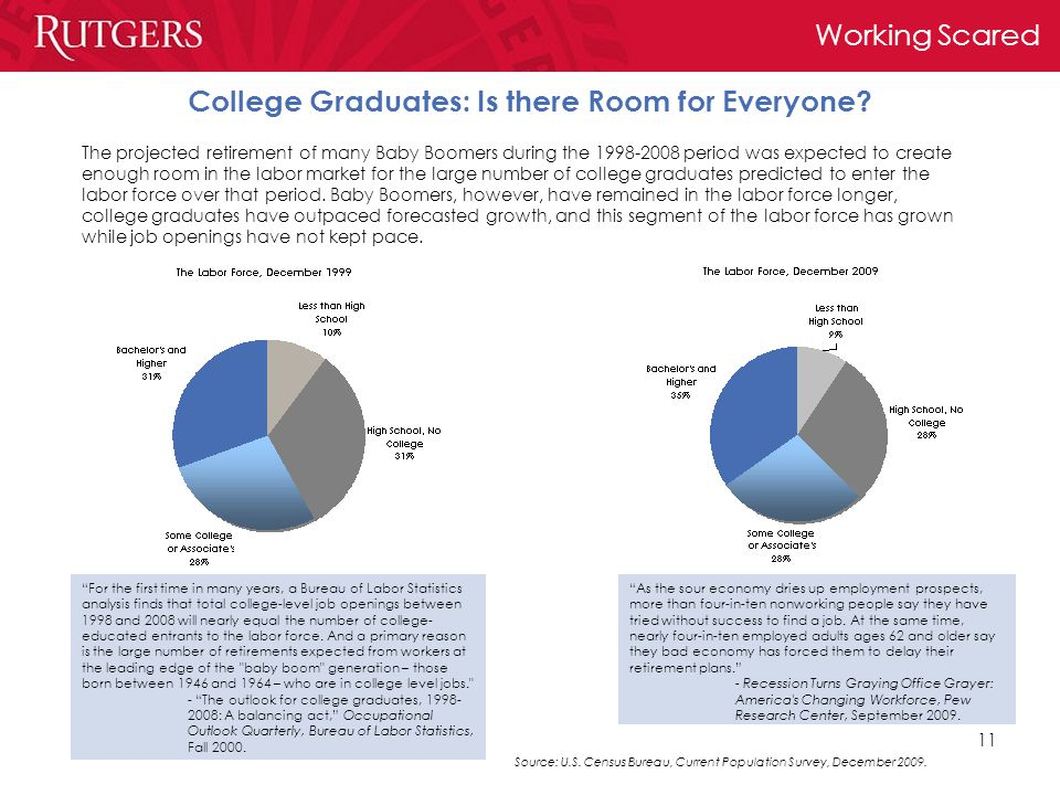 Working Scared 11 College Graduates: Is there Room for Everyone.
