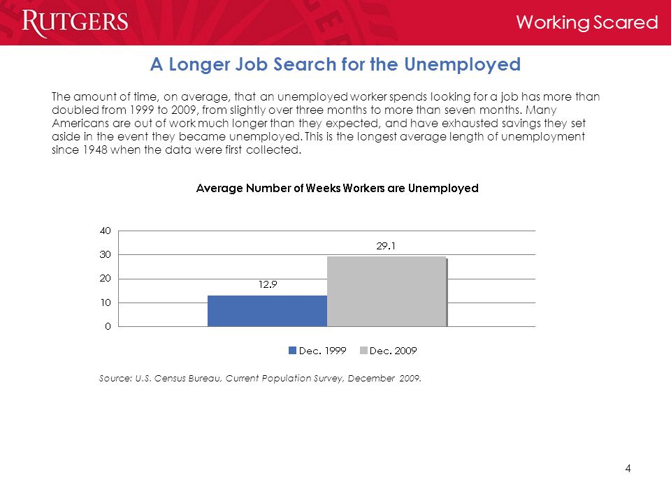 Working Scared 4 A Longer Job Search for the Unemployed The amount of time, on average, that an unemployed worker spends looking for a job has more than doubled from 1999 to 2009, from slightly over three months to more than seven months.