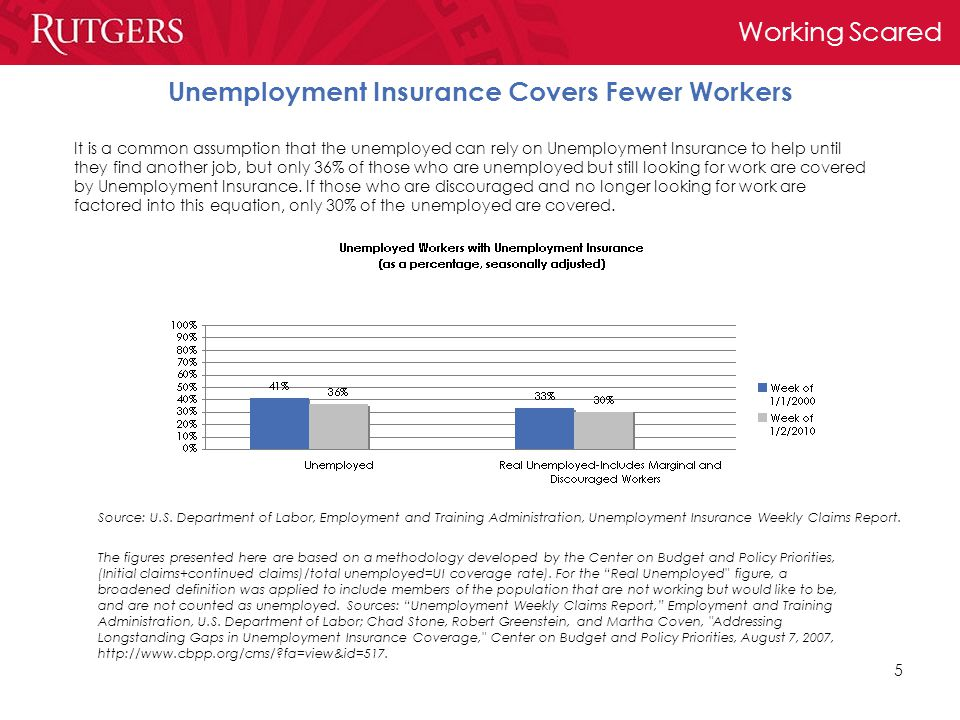 Working Scared 5 Unemployment Insurance Covers Fewer Workers It is a common assumption that the unemployed can rely on Unemployment Insurance to help until they find another job, but only 36% of those who are unemployed but still looking for work are covered by Unemployment Insurance.