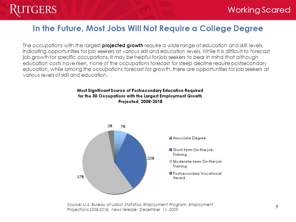 Working Scared 9 In the Future, Most Jobs Will Not Require a College Degree The occupations with the largest projected growth require a wide range of education and skill levels, indicating opportunities for job seekers at various skill and education levels.