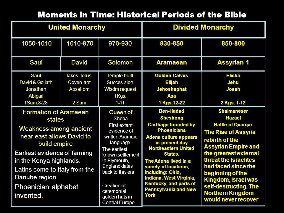 United Monarchy 1050-10101010-970970-930 Saul David & Goliath Jonathan Abigail 1Sam.8-28 Takes Jerus.