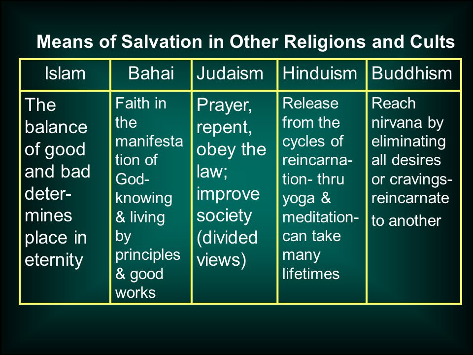 IslamBahaiJudaismHinduismBuddhism The balance of good and bad deter- mines place in eternity Faith in the manifesta tion of God- knowing & living by principles & good works Prayer, repent, obey the law; improve society (divided views) Release from the cycles of reincarna- tion- thru yoga & meditation- can take many lifetimes Reach nirvana by eliminating all desires or cravings- reincarnate to another Means of Salvation in Other Religions and Cults