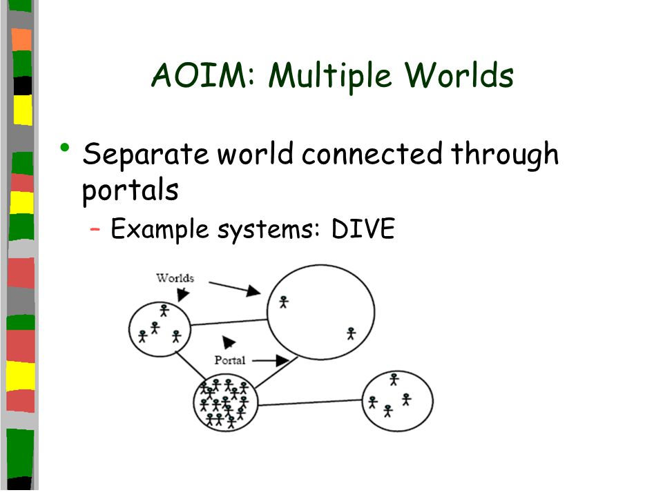 AOIM: Multiple Worlds Separate world connected through portals –Example systems: DIVE