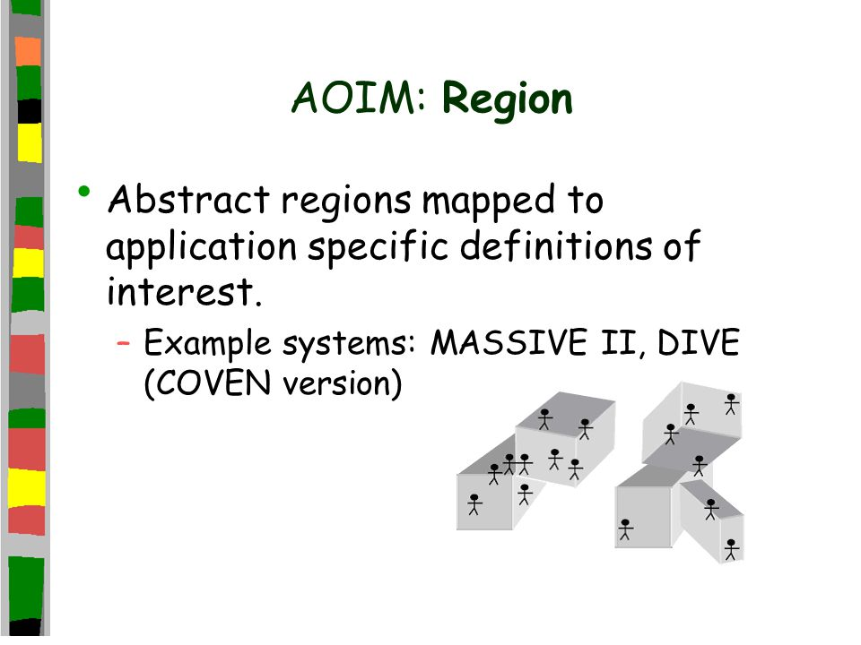 AOIM: Region Abstract regions mapped to application specific definitions of interest.