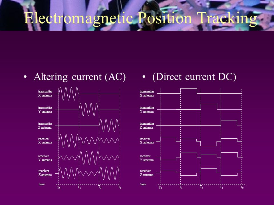 Electromagnetic Position Tracking transmitterreceiver driving electronics SP electronics computer position, orientation