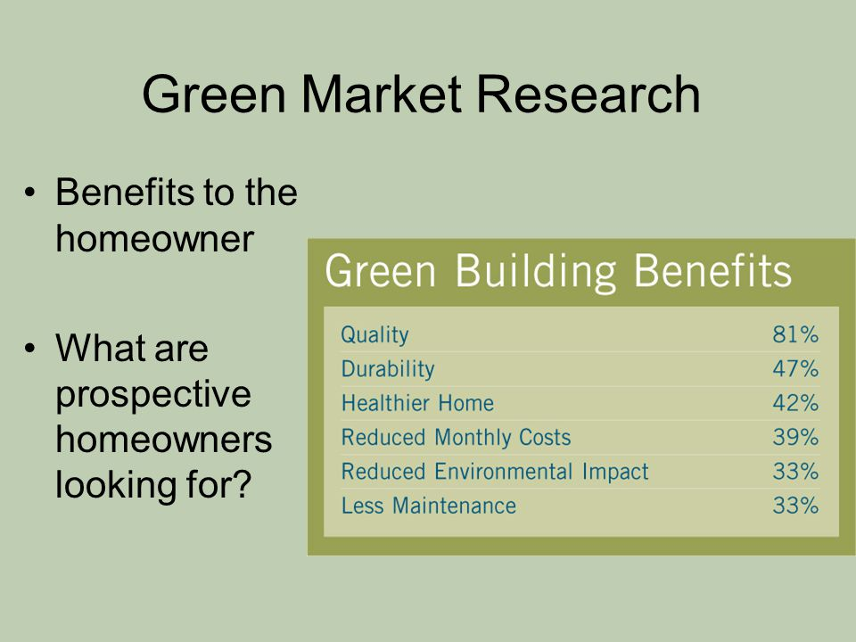 Green Market Research Benefits to the homeowner What are prospective homeowners looking for?