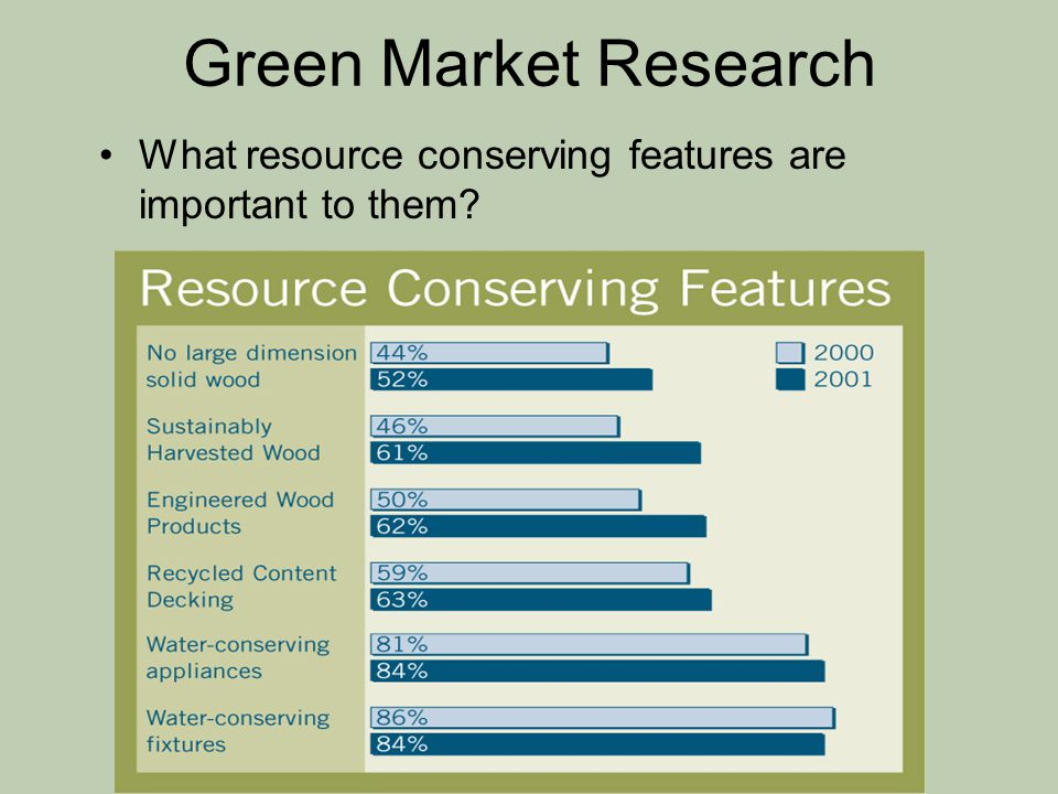 Green Market Research What resource conserving features are important to them?