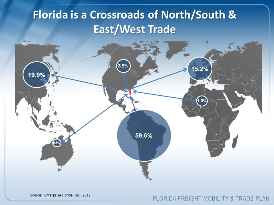 Florida is a Crossroads of North/South & East/West Trade 59.6% 1.0% 3.9% 0.5% 15.2% 19.9% Source: Enterprise Florida, Inc., 2012