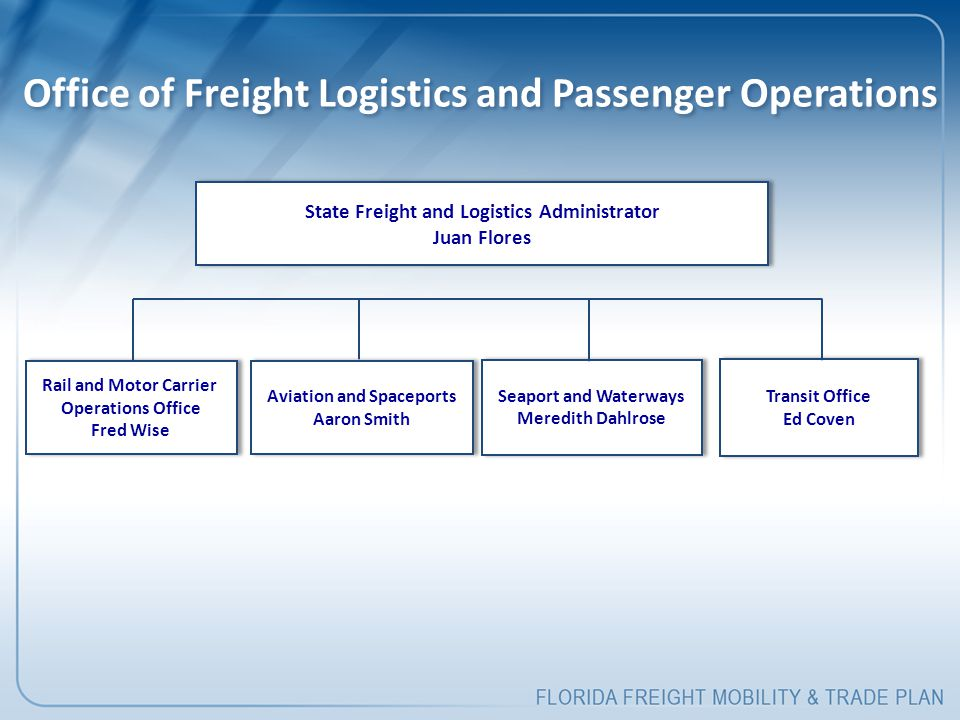 Office of Freight Logistics and Passenger Operations State Freight and Logistics Administrator Juan Flores State Freight and Logistics Administrator Juan Flores Rail and Motor Carrier Operations Office Fred Wise Rail and Motor Carrier Operations Office Fred Wise Aviation and Spaceports Aaron Smith Aviation and Spaceports Aaron Smith Seaport and Waterways Meredith Dahlrose Seaport and Waterways Meredith Dahlrose Transit Office Ed Coven Transit Office Ed Coven