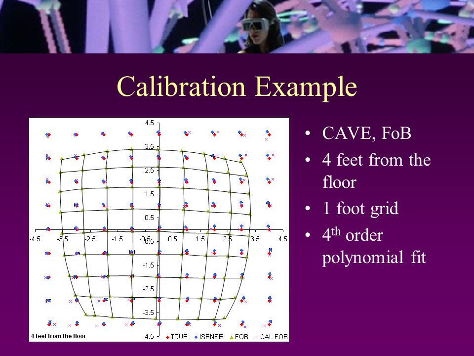 Calibration Example CAVE, FoB 4 feet from the floor 1 foot grid 4 th order polynomial fit
