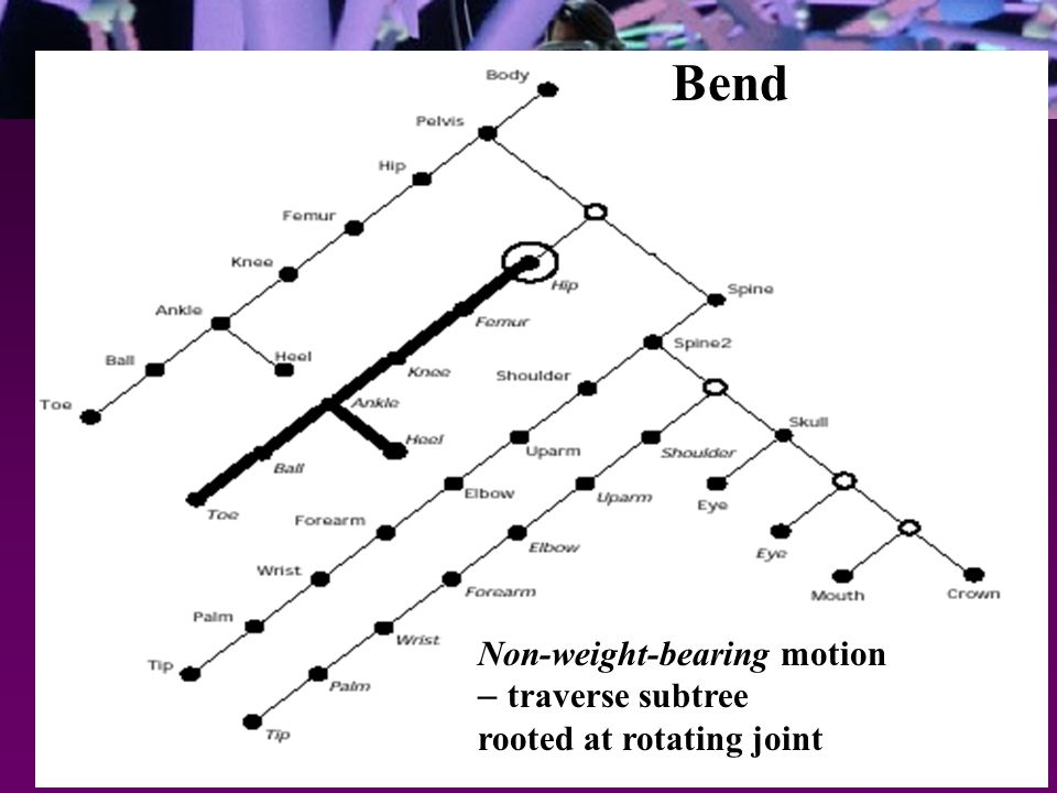 Non-weight-bearing motion – traverse subtree rooted at rotating joint Bend
