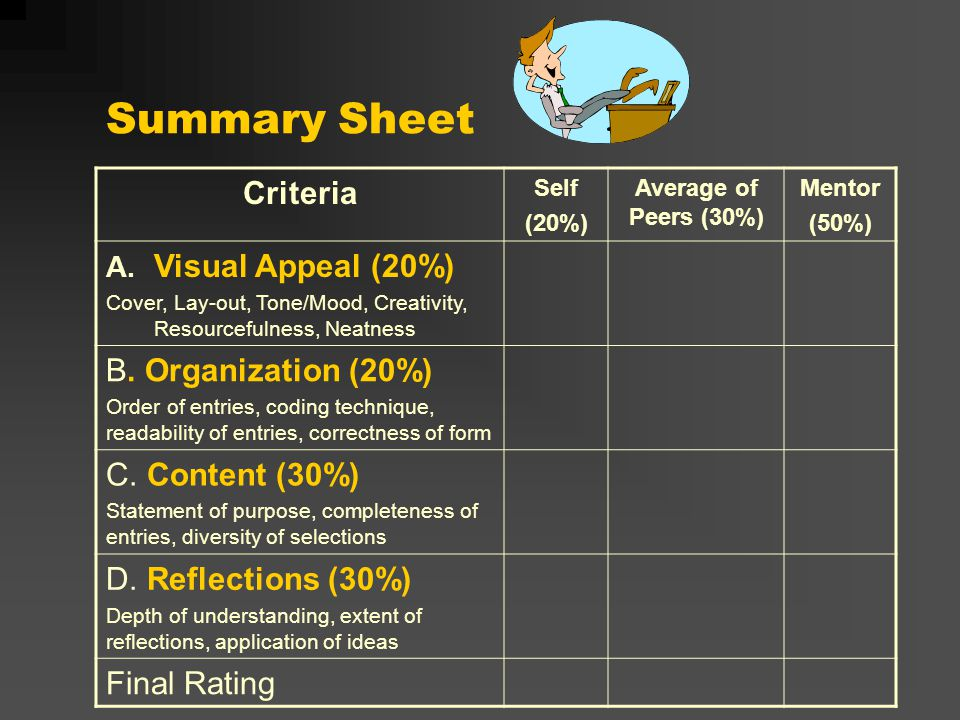 Summary Sheet Criteria Self (20%) Average of Peers (30%) Mentor (50%) A.
