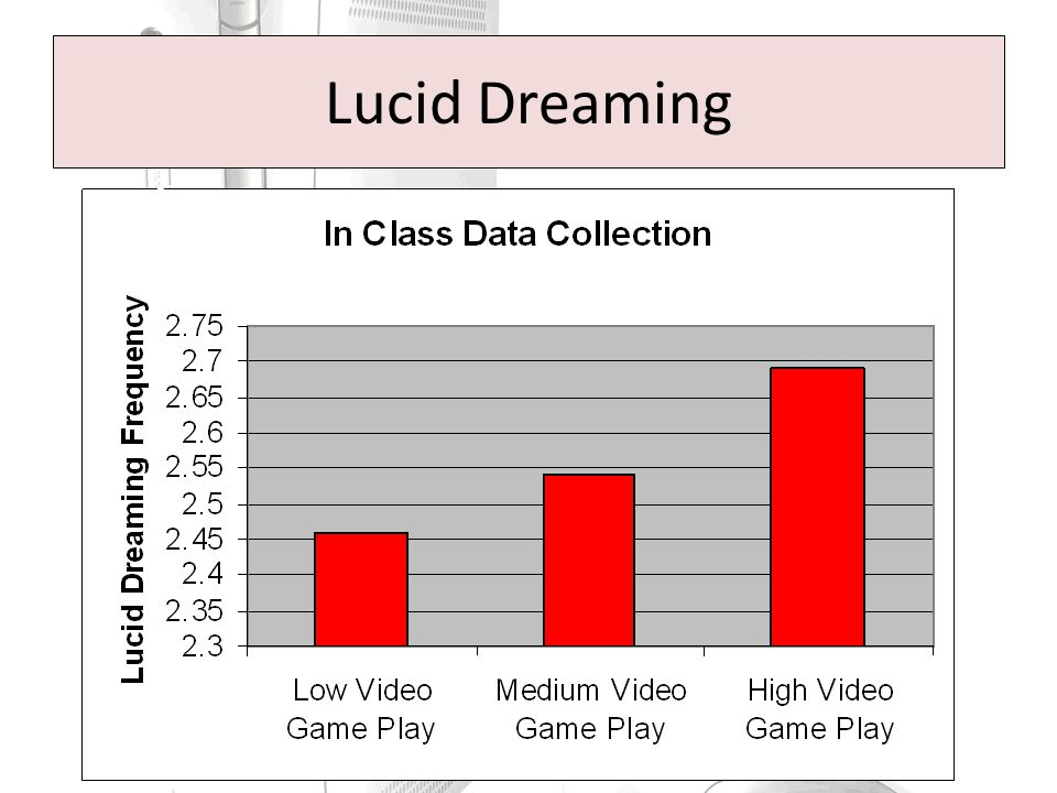 Lucid Dreaming 2= rarely 3= sometimes