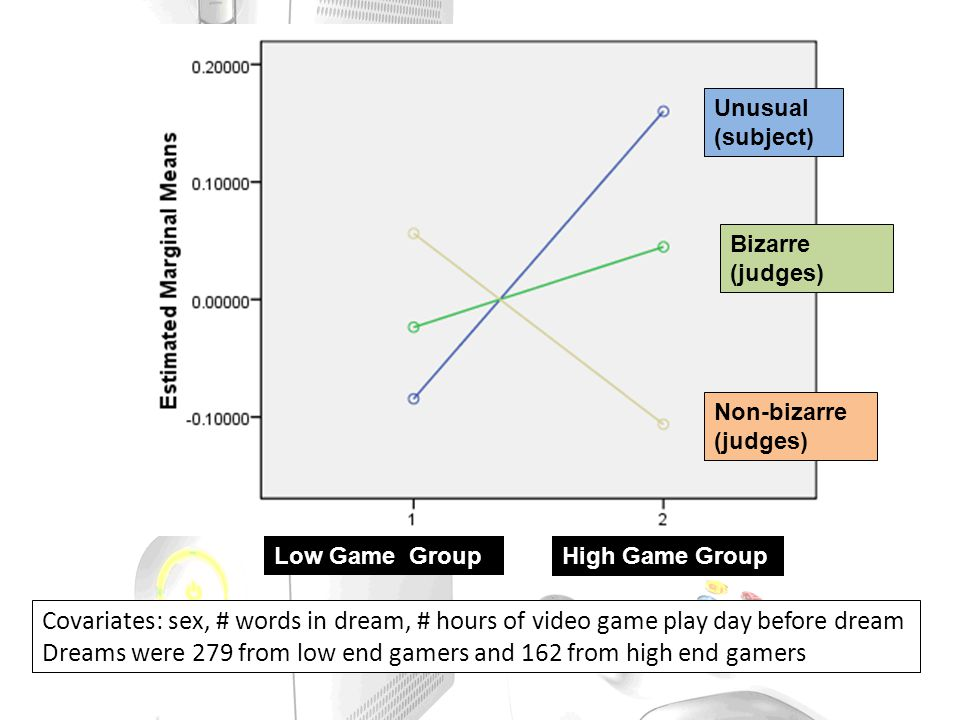 Covariates: sex, # words in dream, # hours of video game play day before dream Dreams were 279 from low end gamers and 162 from high end gamers Unusual (subject) Bizarre (judges) Non-bizarre (judges) Low Game GroupHigh Game Group