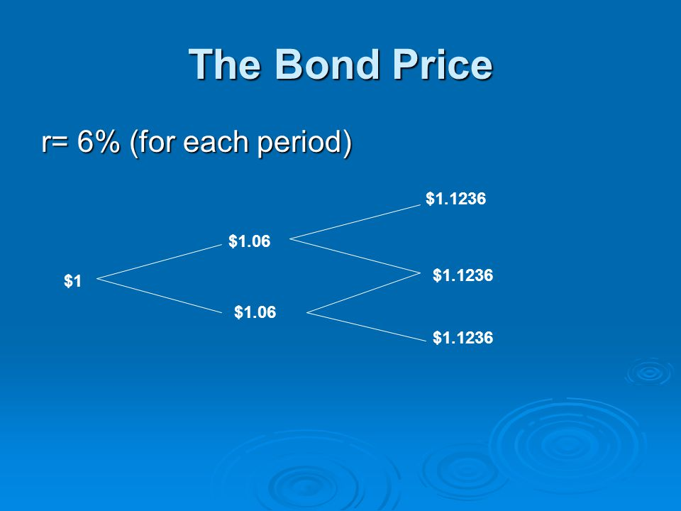 The Bond Price r= 6% (for each period) $1 $1.06 $1.1236