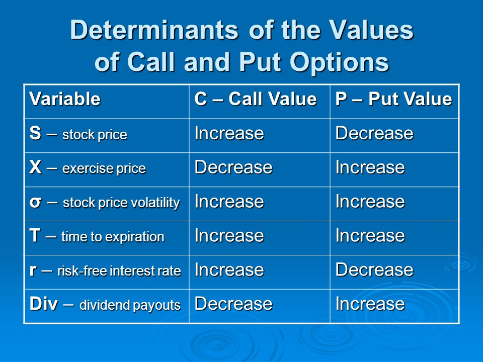 Determinants of the Values of Call and Put Options Variable C – Call Value P – Put Value S – stock price IncreaseDecrease X – exercise price DecreaseI