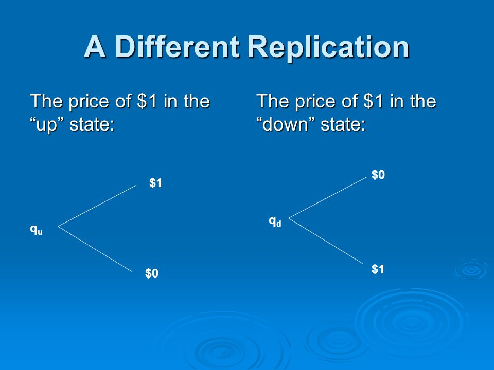 A Different Replication The price of $1 in the up state: The price of $1 in the down state: ququ $1 $0 qdqd $1
