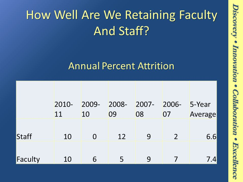 Discovery Innovation Collaboration Excellence How Well Are We Retaining Faculty And Staff.
