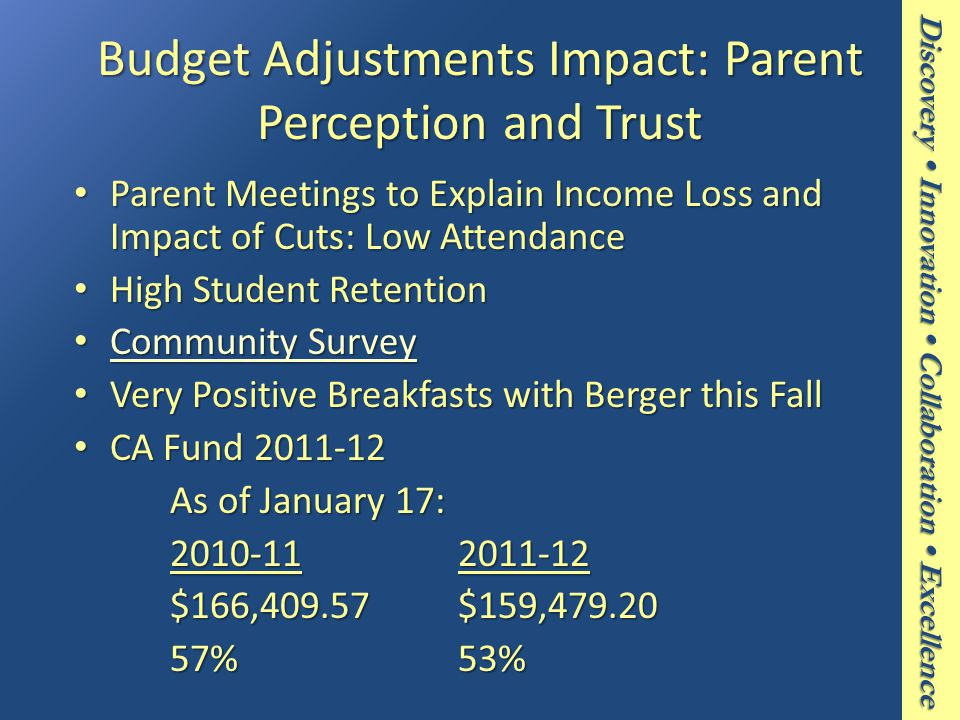 Discovery Innovation Collaboration Excellence Budget Adjustments Impact: Parent Perception and Trust Parent Meetings to Explain Income Loss and Impact of Cuts: Low Attendance Parent Meetings to Explain Income Loss and Impact of Cuts: Low Attendance High Student Retention High Student Retention Community Survey Community Survey Community Survey Community Survey Very Positive Breakfasts with Berger this Fall Very Positive Breakfasts with Berger this Fall CA Fund 2011-12 CA Fund 2011-12 As of January 17: 2010-112011-12 $166,409.57$159,479.20 57%53%