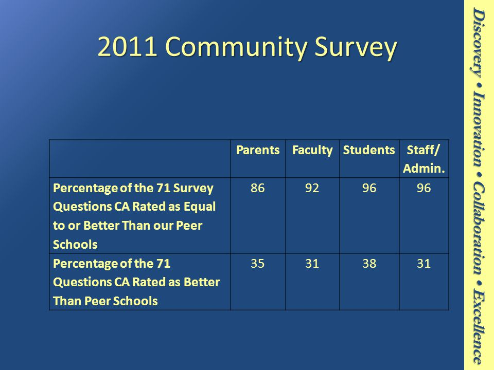 Discovery Innovation Collaboration Excellence 2011 Community Survey ParentsFacultyStudents Staff/ Admin.