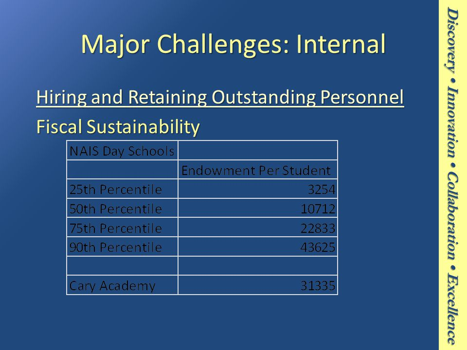 Discovery Innovation Collaboration Excellence Major Challenges: Internal Hiring and Retaining Outstanding Personnel Hiring and Retaining Outstanding Personnel Fiscal Sustainability