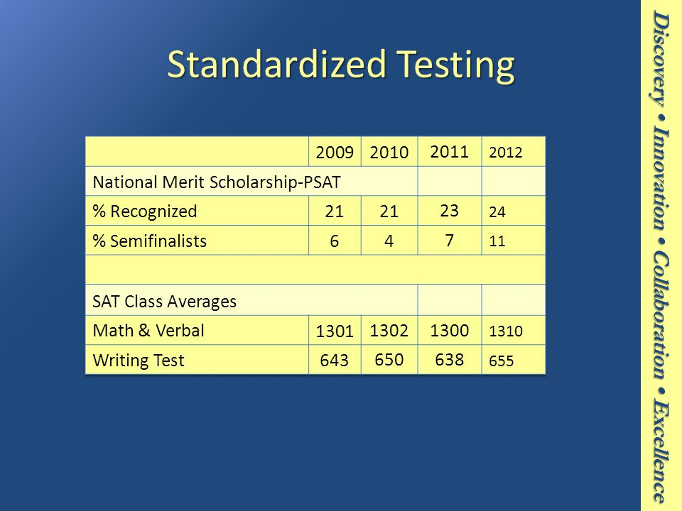 Discovery Innovation Collaboration Excellence Standardized Testing