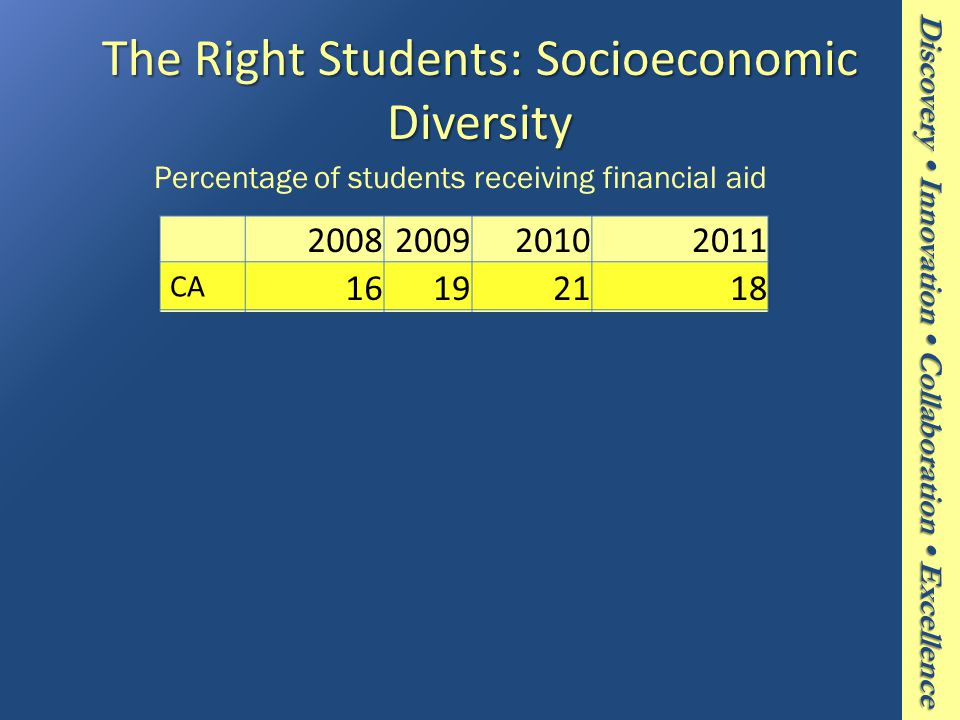 The Right Students: Socioeconomic Diversity Percentage of students receiving financial aid