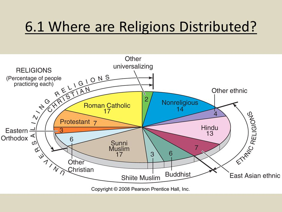 6.1 Where are Religions Distributed?