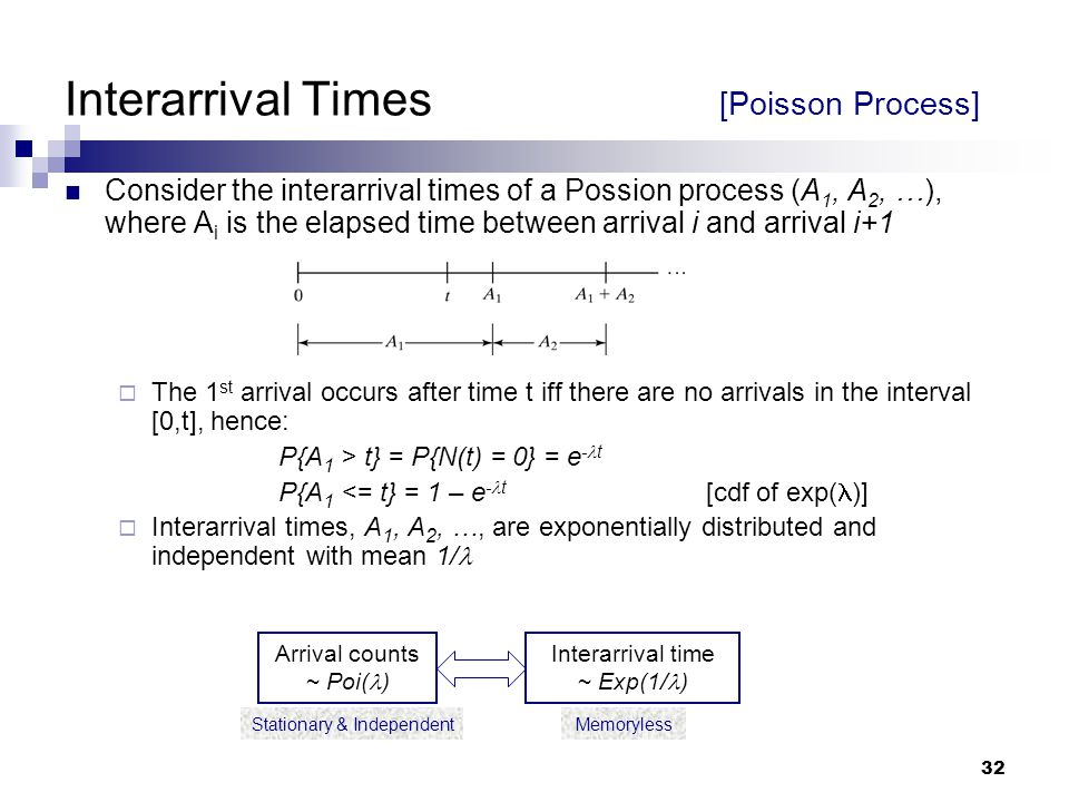 32 Stationary & IndependentMemoryless Interarrival Times [Poisson Process] Consider the interarrival times of a Possion process (A 1, A 2, …), where A i is the elapsed time between arrival i and arrival i+1  The 1 st arrival occurs after time t iff there are no arrivals in the interval [0,t], hence: P{A 1 > t} = P{N(t) = 0} = e - t P{A 1 <= t} = 1 – e - t [cdf of exp( )]  Interarrival times, A 1, A 2, …, are exponentially distributed and independent with mean 1/ Arrival counts ~ Poi( ) Interarrival time ~ Exp(1/ )