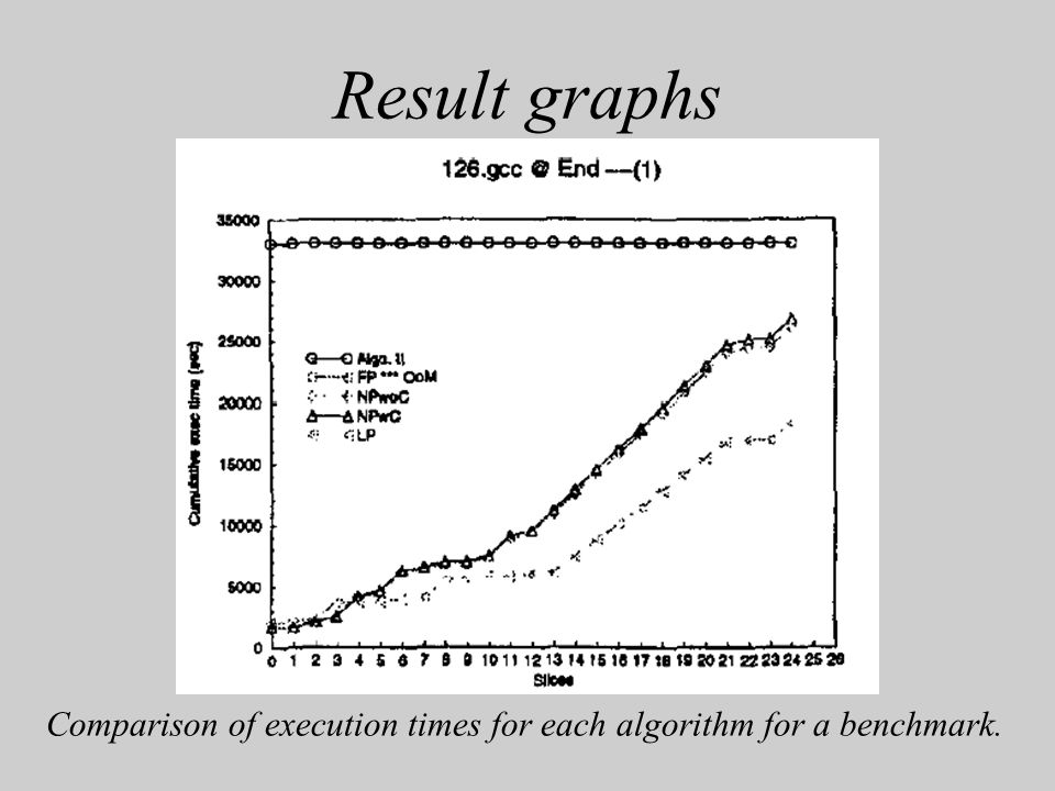 Result graphs Comparison of execution times for each algorithm for a benchmark.