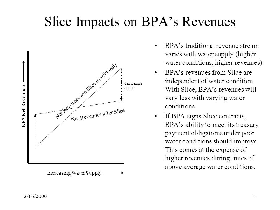 3/16/20001 BPA's traditional revenue stream varies with water supply (higher water conditions, higher revenues) BPA's revenues from Slice are independent of water condition.