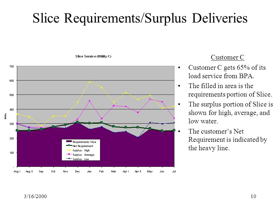 3/16/200010 Slice Requirements/Surplus Deliveries Customer C Customer C gets 65% of its load service from BPA.