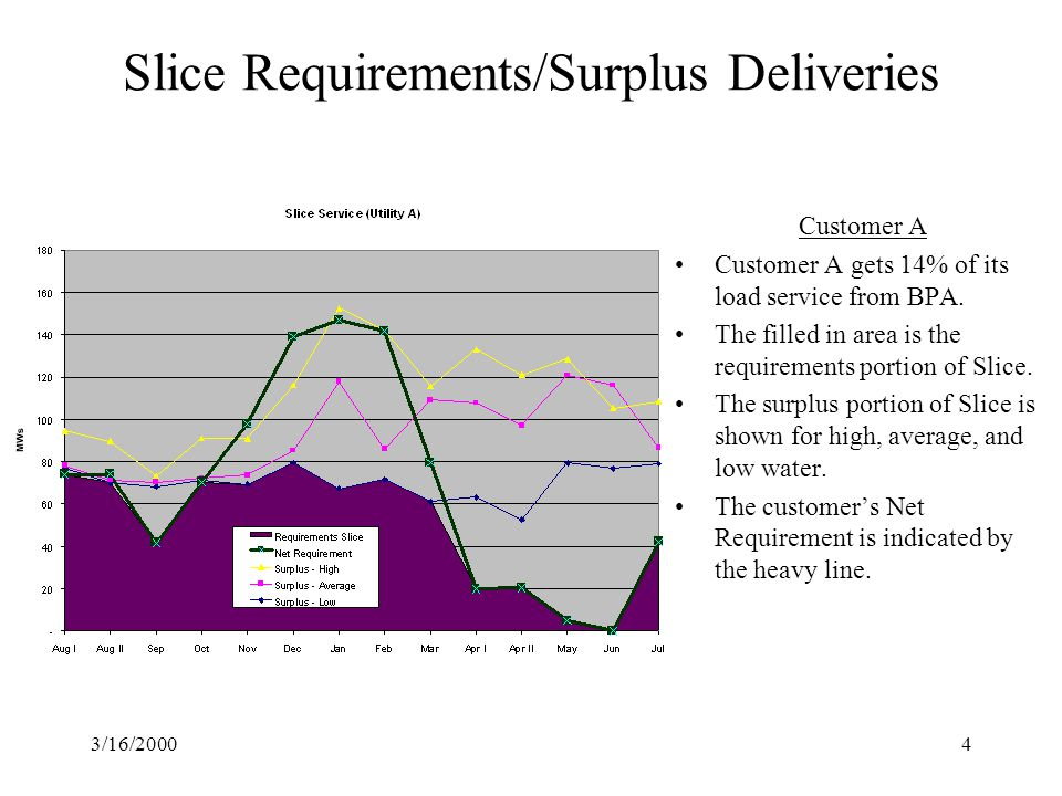 3/16/20004 Slice Requirements/Surplus Deliveries Customer A Customer A gets 14% of its load service from BPA.