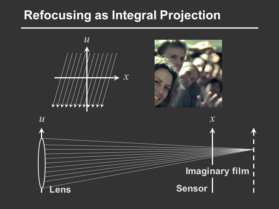 Refocusing as Integral Projection Lens Sensor u x x u Imaginary film